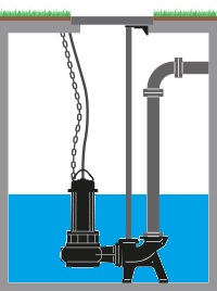 Pompa acque reflue con piede accoppiamento e tubi guida